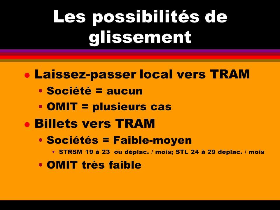 Les possibilités de glissement l Laissez-passer local vers TRAM Société = aucun OMIT = plusieurs cas l Billets vers TRAM Sociétés = Faible-moyen STRSM 19 à 23 ou déplac.