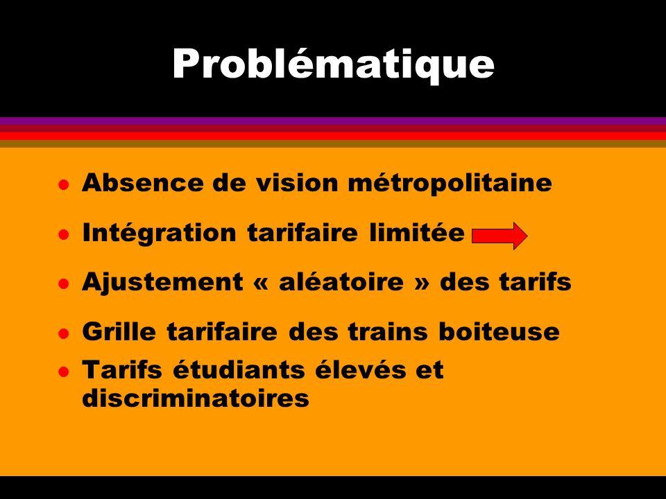 Problématique l Absence de vision métropolitaine l Intégration tarifaire limitée l Ajustement « aléatoire » des tarifs l Grille tarifaire des trains boiteuse l Tarifs étudiants élevés et discriminatoires