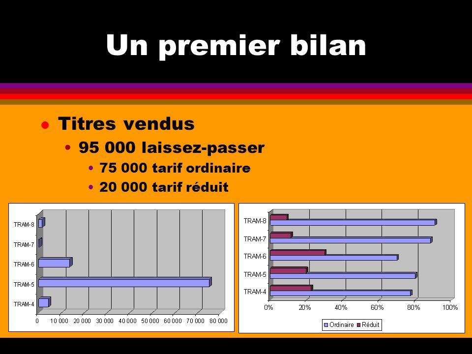 Un premier bilan l Titres vendus 95 000 laissez-passer 75 000 tarif ordinaire 20 000 tarif réduit
