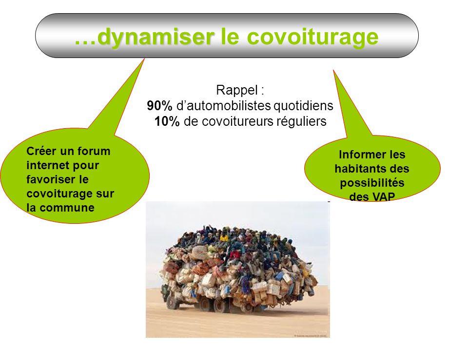 Rappel : 90% dautomobilistes quotidiens 10% de covoitureurs réguliers Créer un forum internet pour favoriser le covoiturage sur la commune Informer les habitants des possibilités des VAP dynamiser …dynamiser le covoiturage