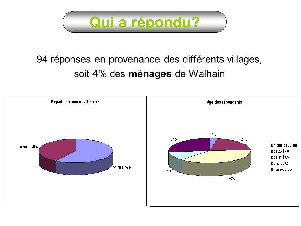 94 réponses en provenance des différents villages, soit 4% des ménages de Walhain Qui a répondu