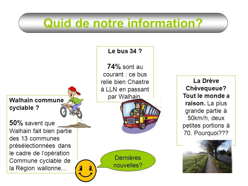 56% ont deux voitures ou plus Pour les 90 ménages: 146 voitures 179 vélos 50 abonnements au bus 18 abonnements au train Au moins 1 abonnement ménages Des ménages super-équipés