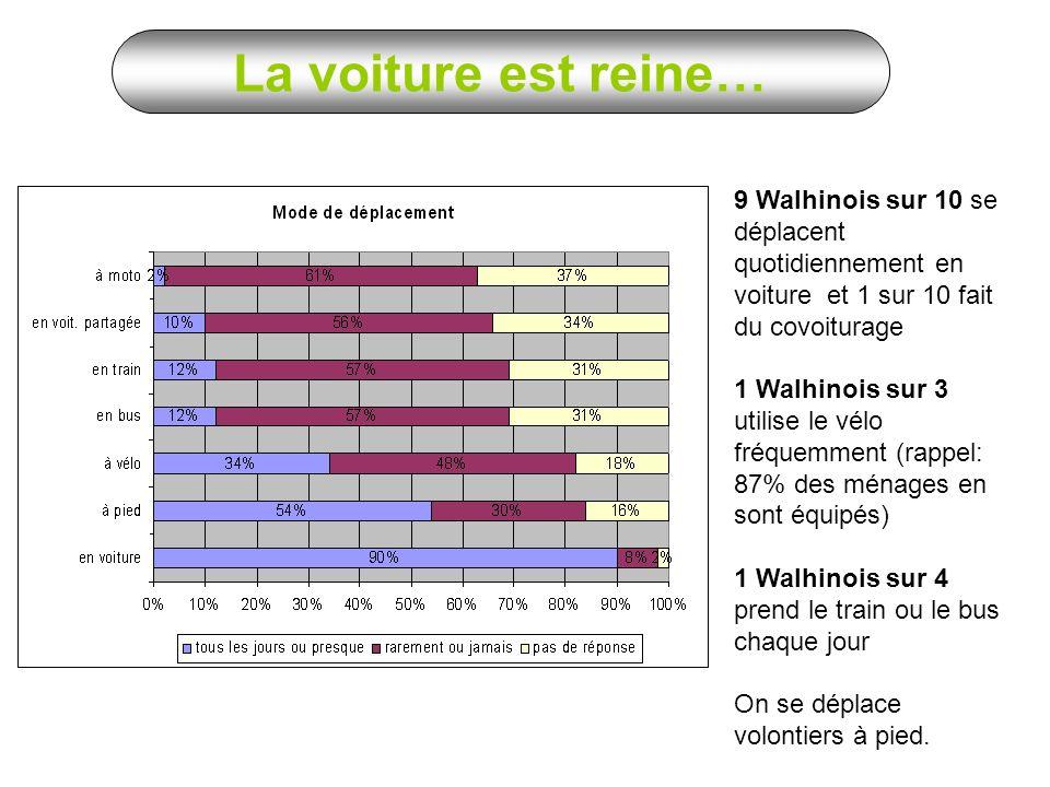 9 Walhinois sur 10 se déplacent quotidiennement en voiture et 1 sur 10 fait du covoiturage 1 Walhinois sur 3 utilise le vélo fréquemment (rappel: 87% des ménages en sont équipés) 1 Walhinois sur 4 prend le train ou le bus chaque jour On se déplace volontiers à pied.