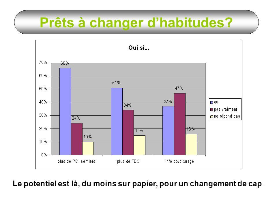 27% pour le covoiturage 32% pour le vélo 39 % pour le TEC Attention : ne pas additionner des « réguliers » et des « intermittents » « Différentiel »