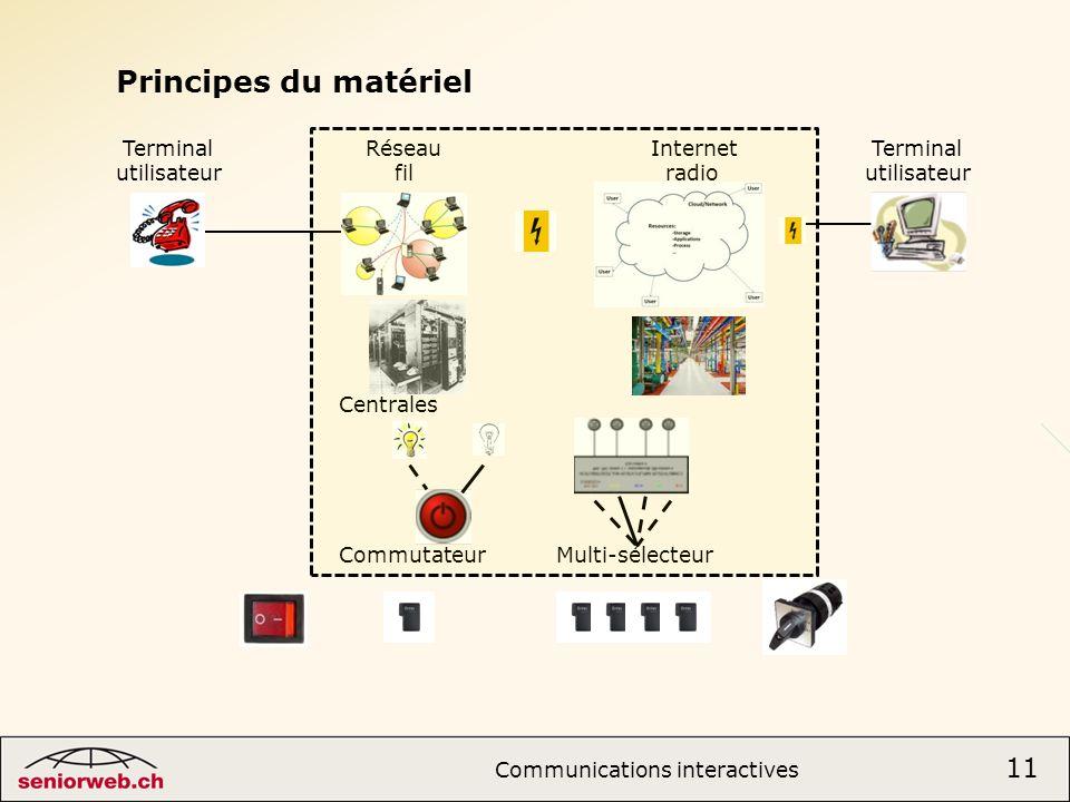 Centrales Commutateur Multi-sélecteur 11 Communications interactives 11 Principes du matériel Terminal RéseauInternet Terminal utilisateur fil radioutilisateur