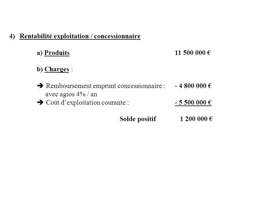 4)Rentabilité exploitation / concessionnaire a) Produits11 500 000 b) Charges : Remboursement emprunt concessionnaire : - 4 800 000 avec agios 4% / an