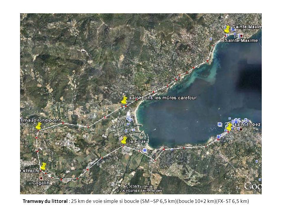 Tramway du littoral : 25 km de voie simple si boucle (SM –SP 6,5 km)(boucle 10+2 km)(FX- ST 6,5 km)