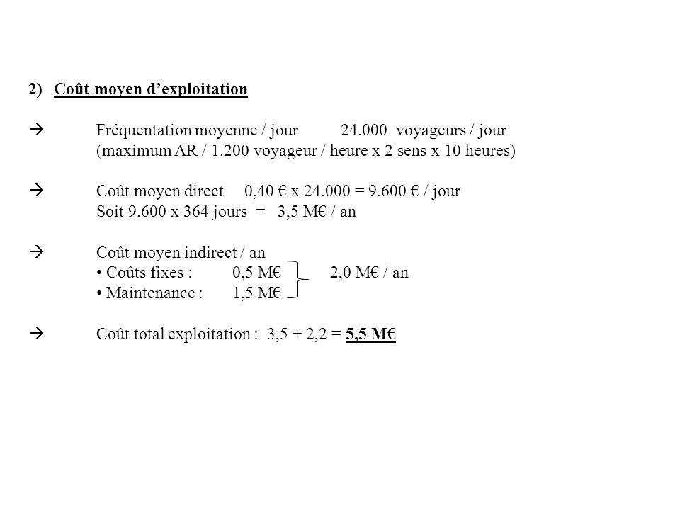 2)Coût moyen dexploitation Fréquentation moyenne / jour 24.000 voyageurs / jour (maximum AR / 1.200 voyageur / heure x 2 sens x 10 heures) Coût moyen