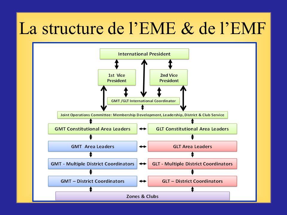 En partenariat avec les coordonnateurs EME & EMF de district, vous pouvez : Créer un club Animer lorientation des nouveaux membres Animer le processus