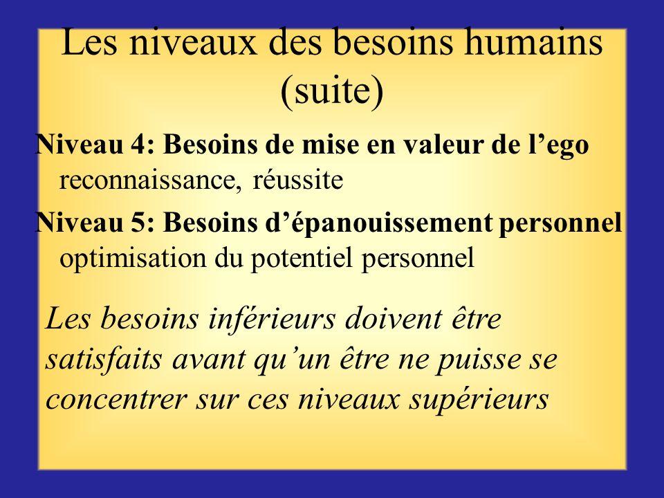 Les niveaux des besoins humains Niveau 1: Besoins physiologiques eau, alimentation, articles nécessaires à la survie physique Niveau 2: Besoins sécuri