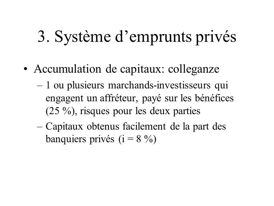 3. Système demprunts privés Accumulation de capitaux: colleganze –1 ou plusieurs marchands-investisseurs qui engagent un affréteur, payé sur les bénéf