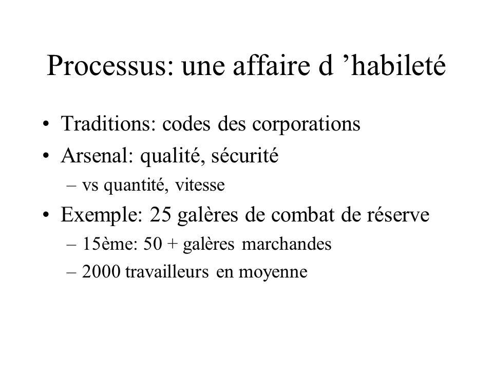 Processus: une affaire d habileté Traditions: codes des corporations Arsenal: qualité, sécurité –vs quantité, vitesse Exemple: 25 galères de combat de