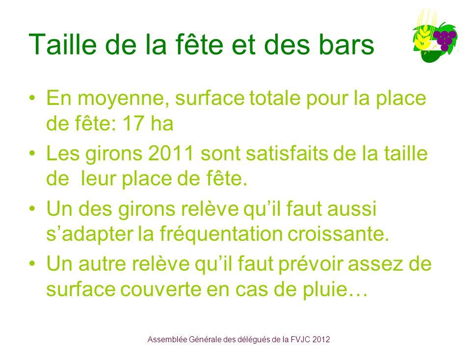 Taille de la fête et des bars En moyenne, surface totale pour la place de fête: 17 ha Les girons 2011 sont satisfaits de la taille de leur place de fête.