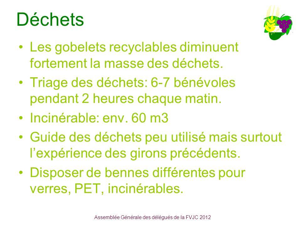Déchets Les gobelets recyclables diminuent fortement la masse des déchets.