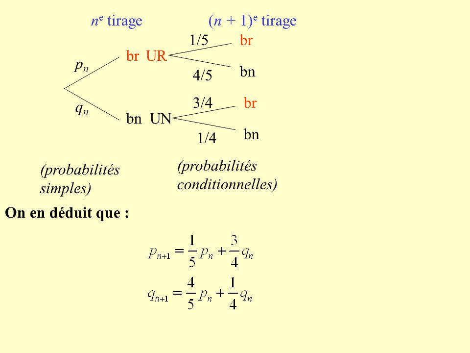 br bn UR 1/5 4/5 br bn UN 3/4 1/4 br bn n e tirage(n + 1) e tirage pnpn qnqn (probabilités simples) (probabilités conditionnelles) On en déduit que :