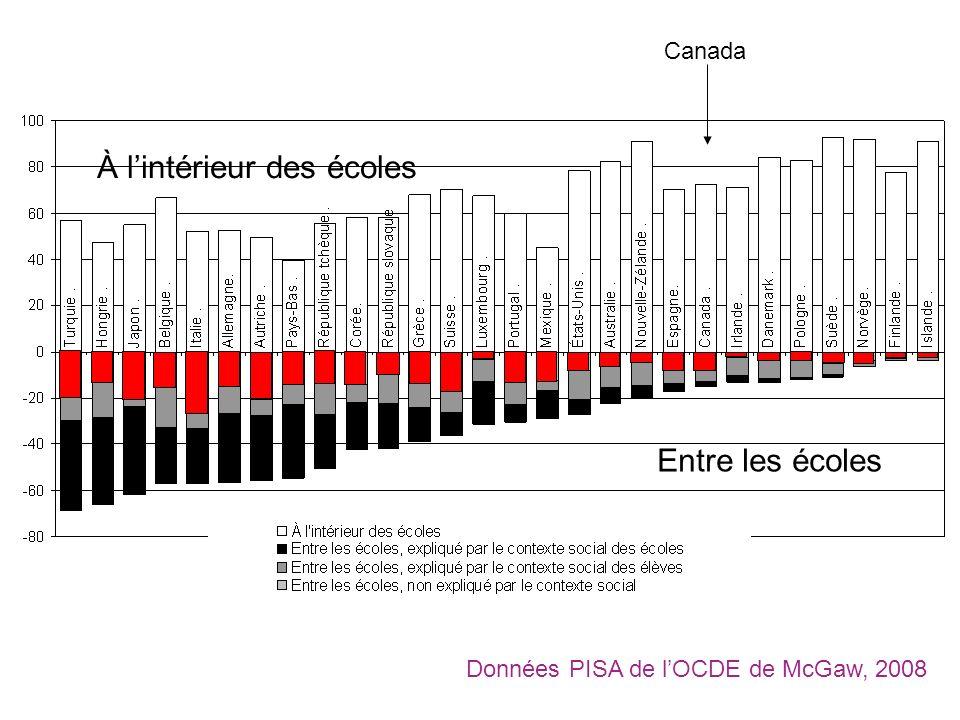 À lintérieur des écoles Entre les écoles Données PISA de lOCDE de McGaw, 2008 Canada