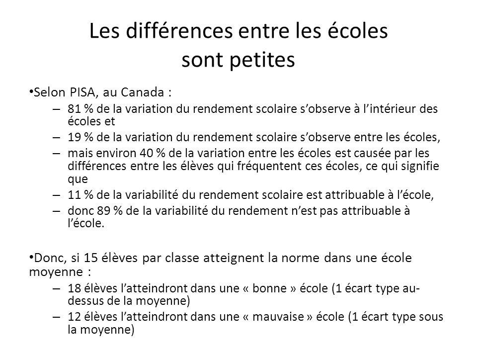 Les différences entre les écoles sont petites Selon PISA, au Canada : – 81 % de la variation du rendement scolaire sobserve à lintérieur des écoles et