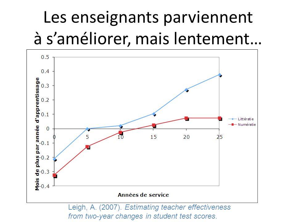 Les enseignants parviennent à saméliorer, mais lentement… Leigh, A. (2007). Estimating teacher effectiveness from two-year changes in student test sco