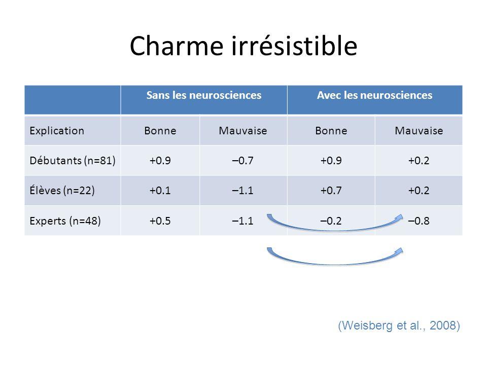 Charme irrésistible Sans les neurosciencesAvec les neurosciences ExplicationBonneMauvaiseBonneMauvaise Débutants (n=81)+0.9–0.7+0.9+0.2 Élèves (n=22)+