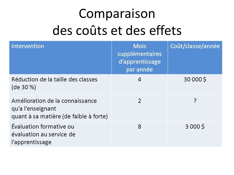 Comparaison des coûts et des effets InterventionMois supplémentaires dapprentissage par année Coût/classe/année Réduction de la taille des classes (de