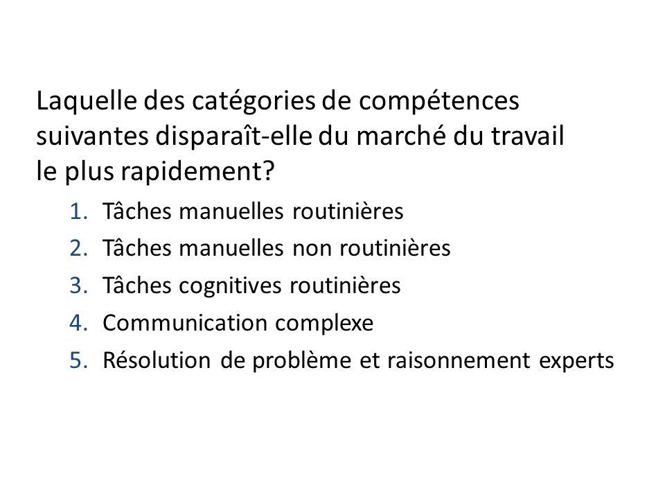 Laquelle des catégories de compétences suivantes disparaît-elle du marché du travail le plus rapidement? 1.Tâches manuelles routinières 2.Tâches manue