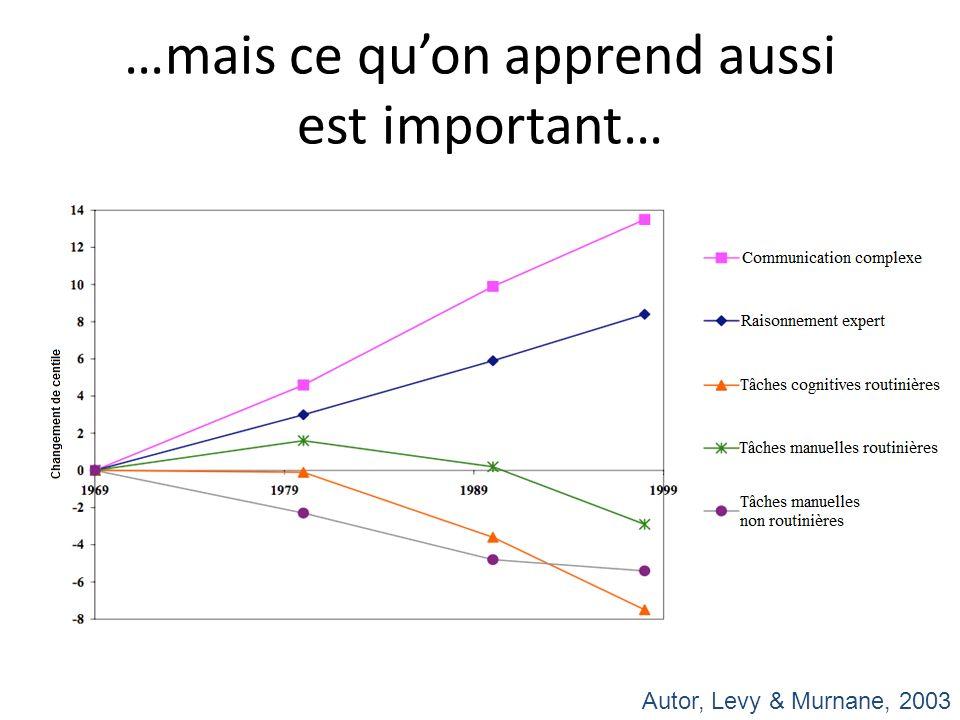 …mais ce quon apprend aussi est important… Autor, Levy & Murnane, 2003