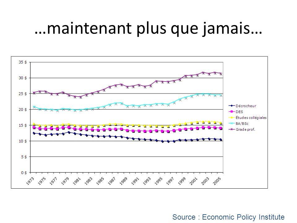 …maintenant plus que jamais… Source : Economic Policy Institute