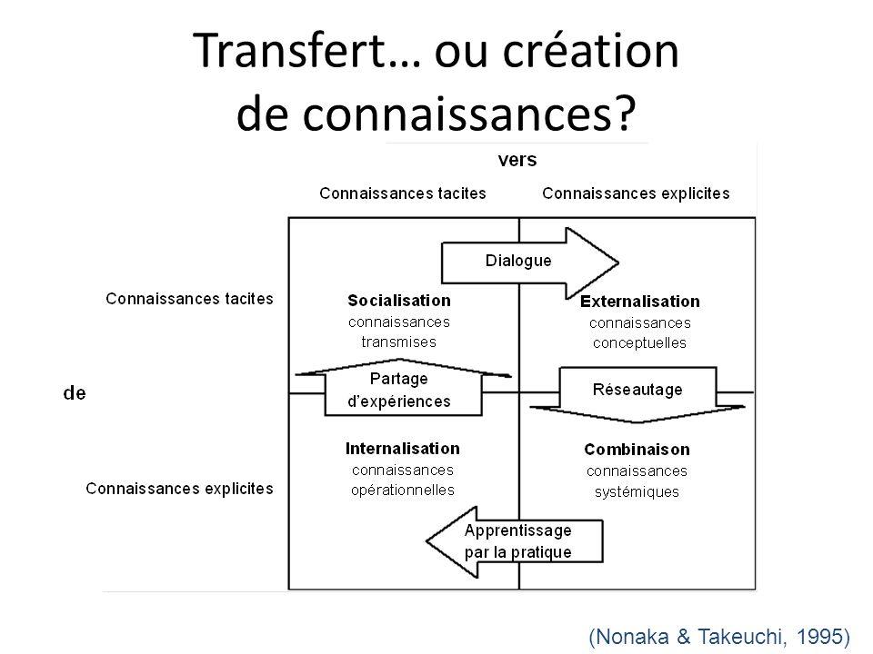 Transfert… ou création de connaissances? (Nonaka & Takeuchi, 1995)