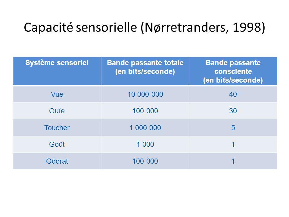 Capacité sensorielle (Nørretranders, 1998) Système sensorielBande passante totale (en bits/seconde) Bande passante consciente (en bits/seconde) Vue10