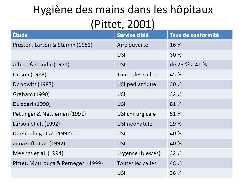 Hygiène des mains dans les hôpitaux (Pittet, 2001) ÉtudeService cibléTaux de conformité Preston, Larson & Stamm (1981)Aire ouverte16 % USI30 % Albert