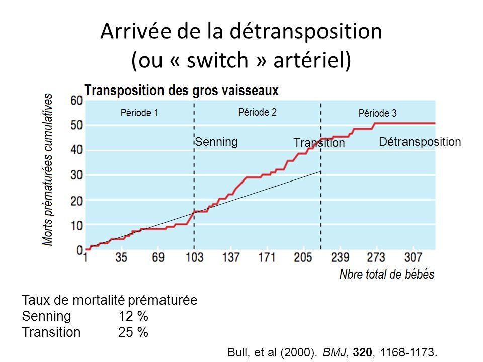 Senning Transition Détransposition Taux de mortalité prématurée Senning12 % Transition25 % Bull, et al (2000). BMJ, 320, 1168-1173. Arrivée de la détr