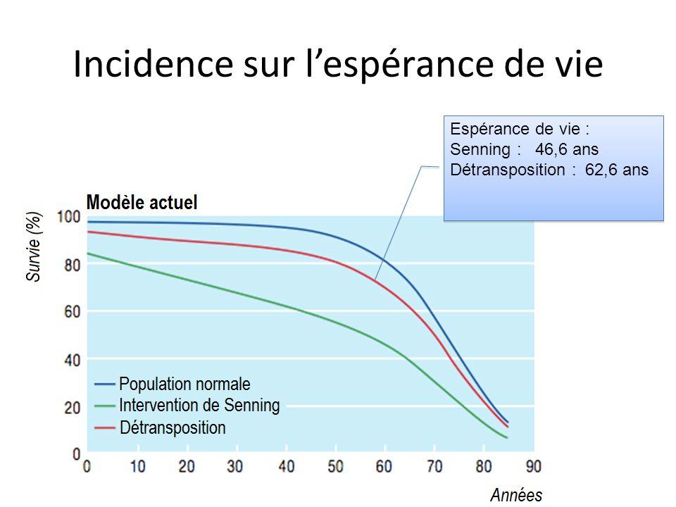 Incidence sur lespérance de vie Espérance de vie : Senning : 46,6 ans Détransposition :62,6 ans Espérance de vie : Senning : 46,6 ans Détransposition
