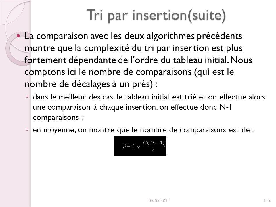 Tri par insertion(suite) La comparaison avec les deux algorithmes précédents montre que la complexité du tri par insertion est plus fortement dépendante de l ordre du tableau initial.