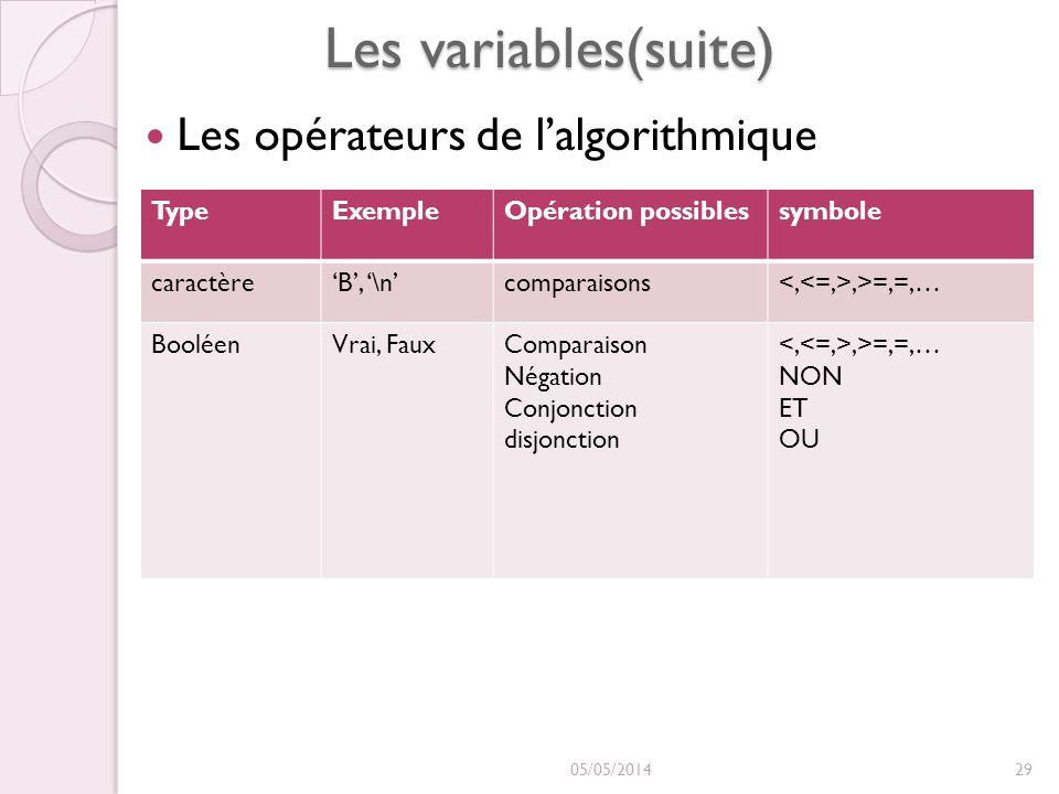 Les variables(suite) Les opérateurs de lalgorithmique 05/05/201429 TypeExempleOpération possiblessymbole caractèreB, \ncomparaisons,>=,=,… BooléenVrai