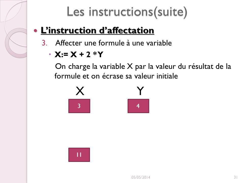 Les instructions(suite) Linstruction daffectation Linstruction daffectation 3.Affecter une formule à une variable X:= X + 2 * Y On charge la variable X par la valeur du résultat de la formule et on écrase sa valeur initiale X Y 05/05/201431 3 11 4