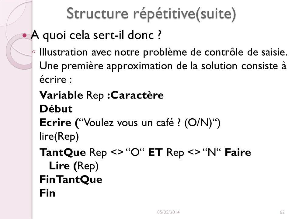 Structure répétitive(suite) A quoi cela sert-il donc ? Illustration avec notre problème de contrôle de saisie. Une première approximation de la soluti