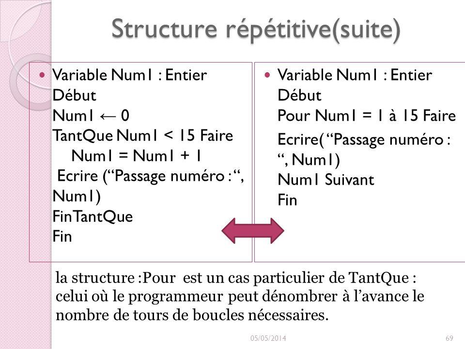 Structure répétitive(suite) Variable Num1 : Entier Début Num1 0 TantQue Num1 < 15 Faire Num1 = Num1 + 1 Ecrire (Passage numéro :, Num1) FinTantQue Fin