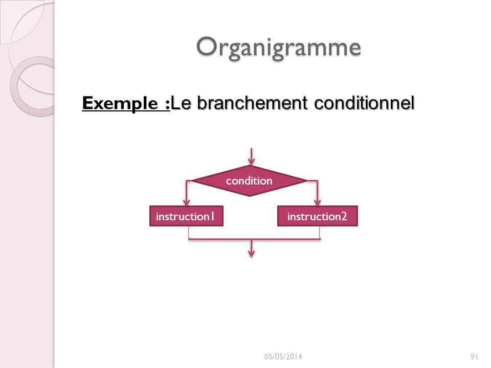 Organigramme 05/05/201491 Le branchement conditionnel Exemple : Le branchement conditionnel instruction1 condition instruction2