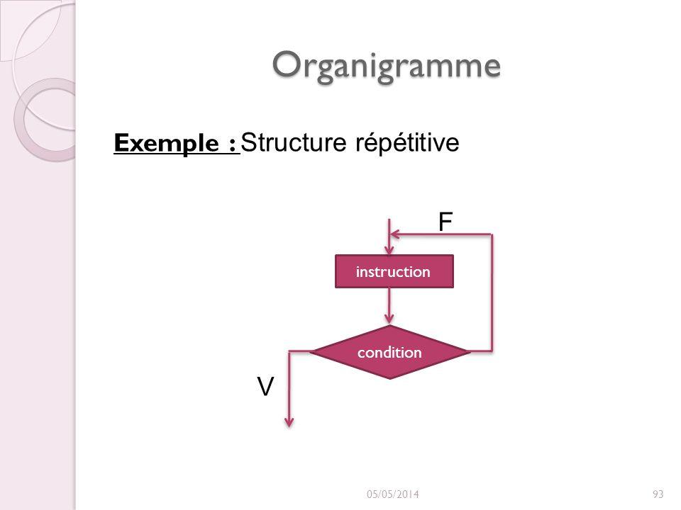 Organigramme 05/05/201493 Exemple : Structure répétitive instruction condition F V
