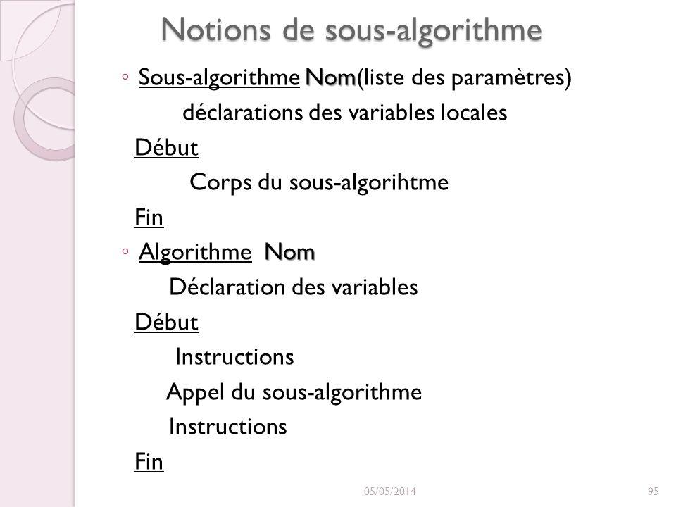 Notions de sous-algorithme Nom Sous-algorithme Nom(liste des paramètres) déclarations des variables locales Début Corps du sous-algorihtme Fin Nom Algorithme Nom Déclaration des variables Début Instructions Appel du sous-algorithme Instructions Fin 05/05/201495