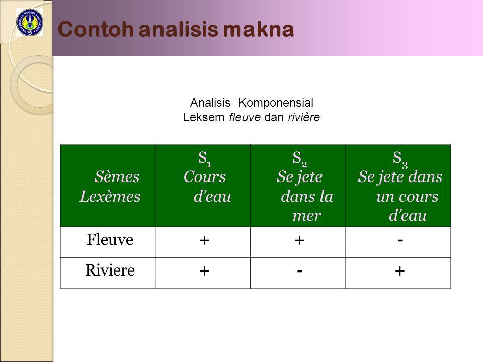 Contoh analisis makna Sèmes Lexèmes S 1 Cours deau S 2 Se jete dans la mer S 3 Se jete dans un cours deau Fleuve++- Riviere+-+ Analisis Komponensial Leksem fleuve dan rivière