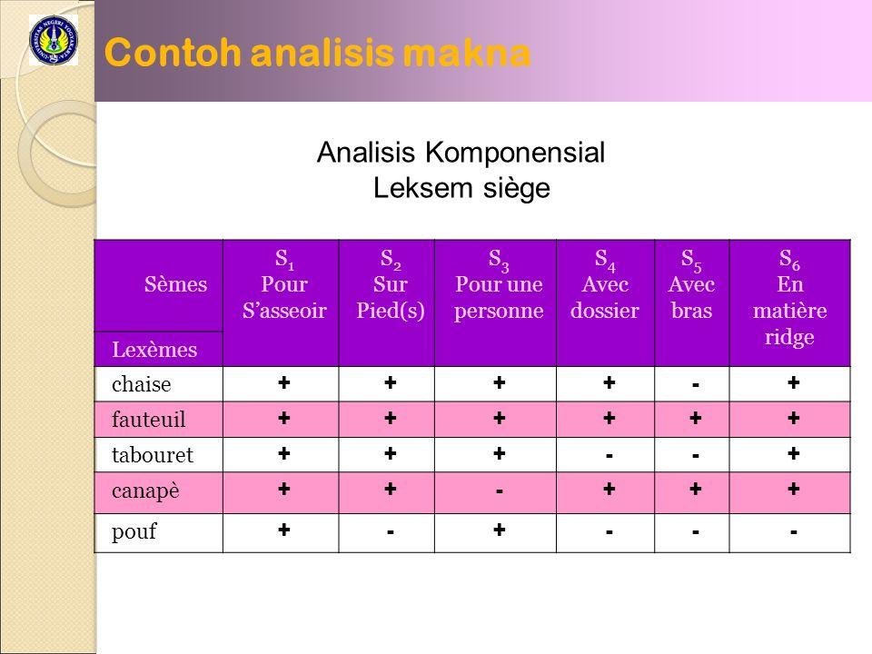 Contoh analisis makna Sèmes S 1 Pour Sasseoir S 2 Sur Pied(s) S 3 Pour une personne S 4 Avec dossier S 5 Avec bras S 6 En matière ridge Lexèmes chaise ++++-+ fauteuil ++++++ tabouret +++--+ canapè ++-+++ pouf +-+--- Analisis Komponensial Leksem siège