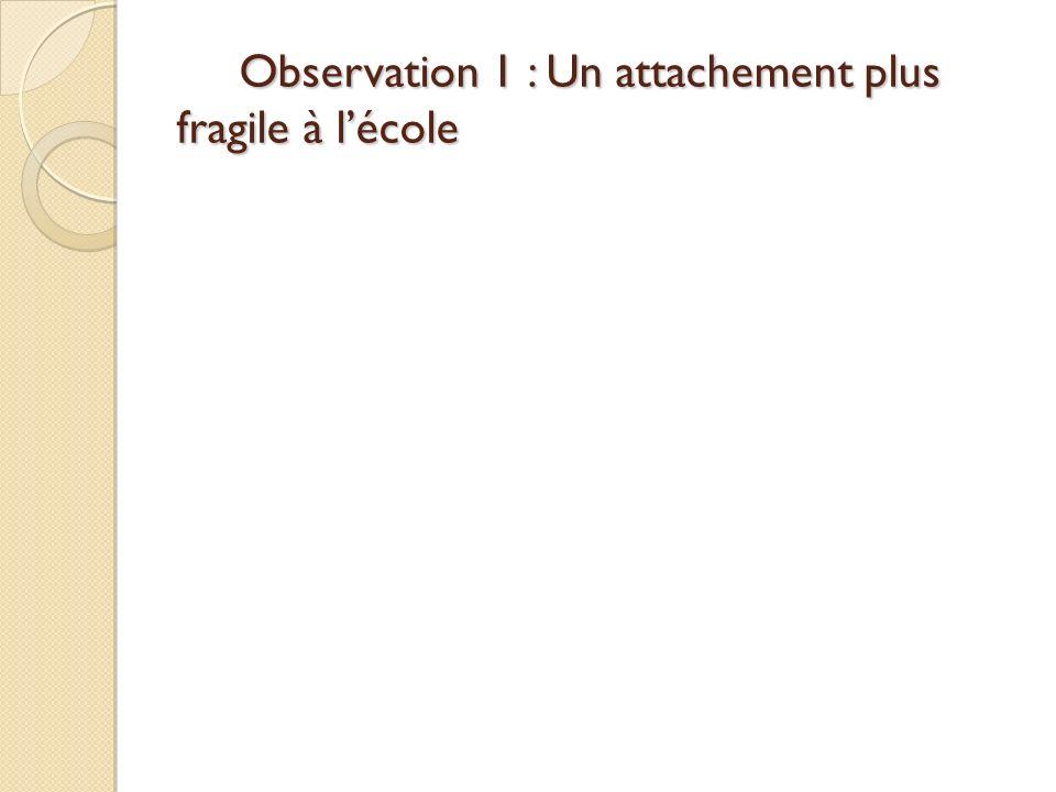 Observation 1 : Un attachement plus fragile à lécole