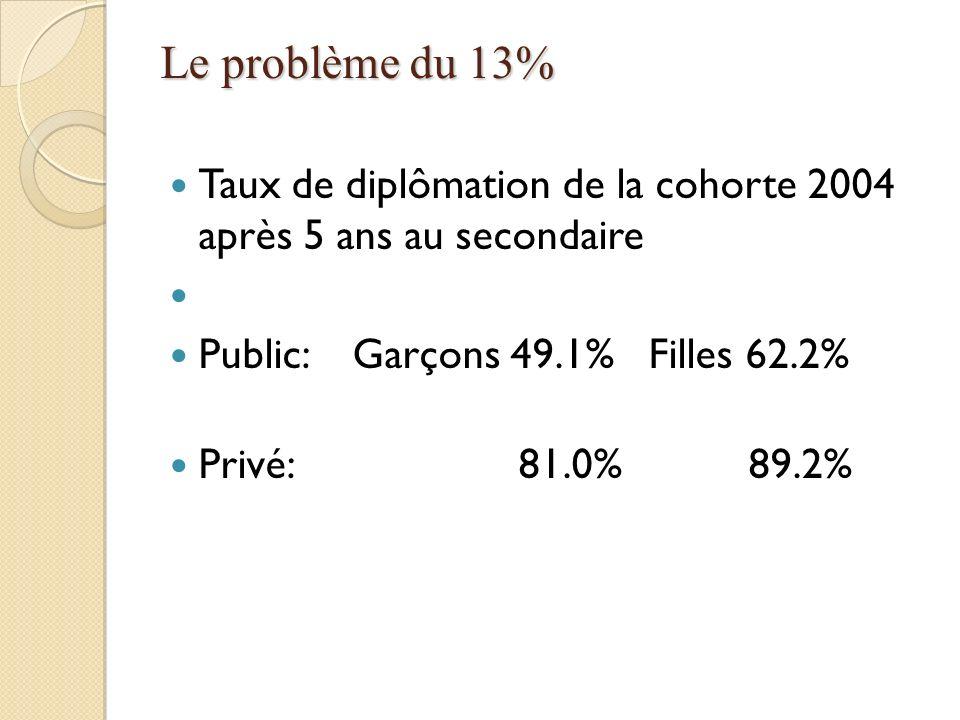 Le problème du 13% Taux de diplômation de la cohorte 2004 après 5 ans au secondaire Public: Garçons 49.1% Filles 62.2% Privé: 81.0% 89.2%