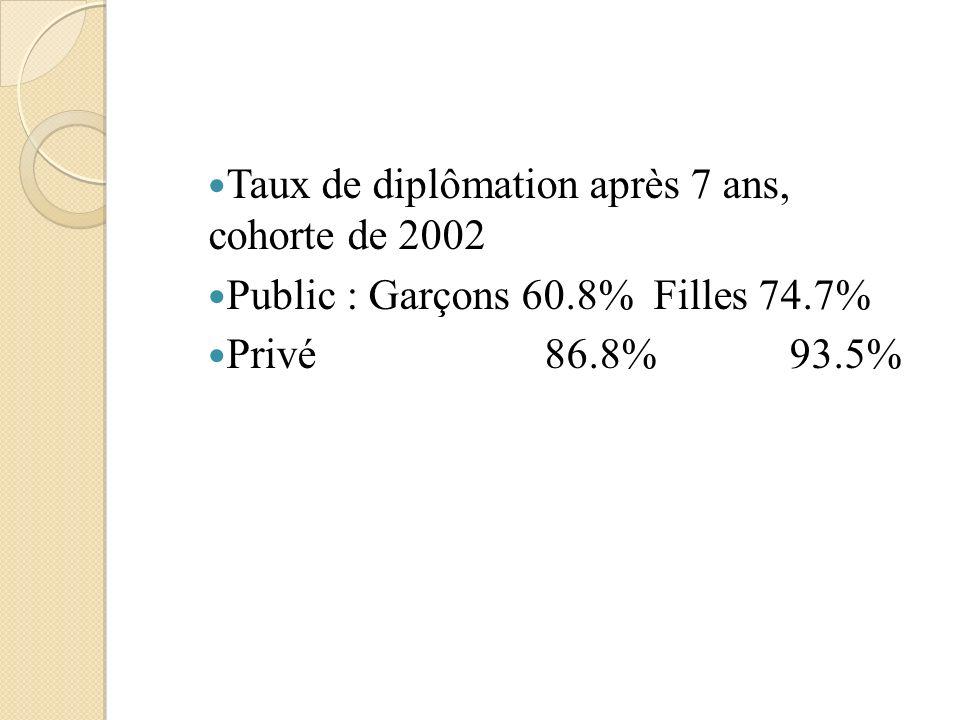 Taux de diplômation après 7 ans, cohorte de 2002 Public : Garçons 60.8% Filles 74.7% Privé86.8% 93.5%