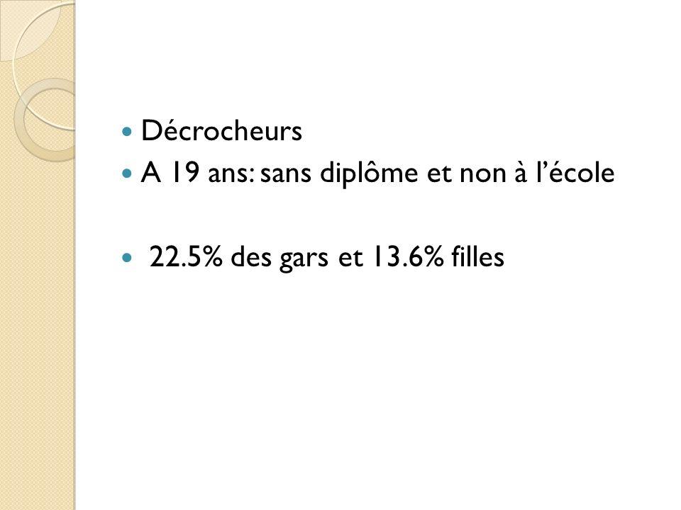 Décrocheurs A 19 ans: sans diplôme et non à lécole 22.5% des gars et 13.6% filles