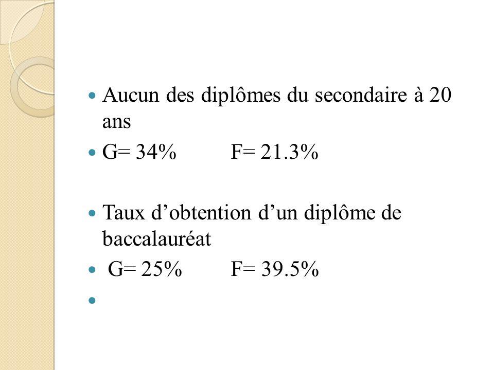 Aucun des diplômes du secondaire à 20 ans G= 34%F= 21.3% Taux dobtention dun diplôme de baccalauréat G= 25% F= 39.5%