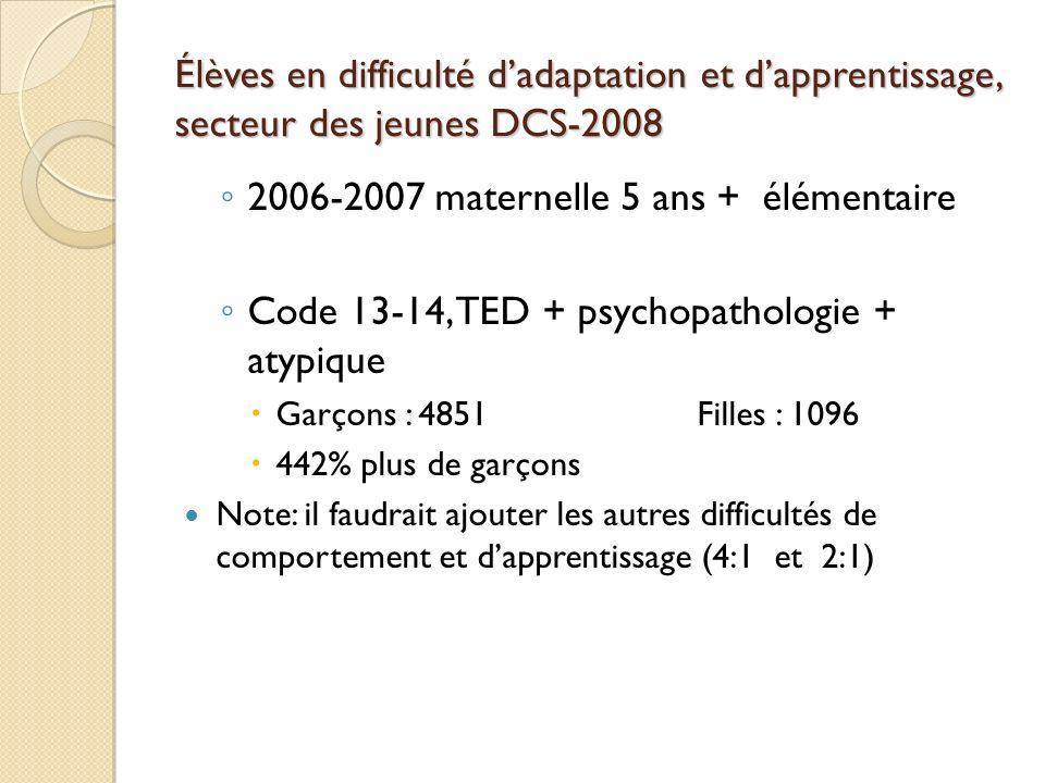 Élèves en difficulté dadaptation et dapprentissage, secteur des jeunes DCS-2008 2006-2007 maternelle 5 ans + élémentaire Code 13-14, TED + psychopatho