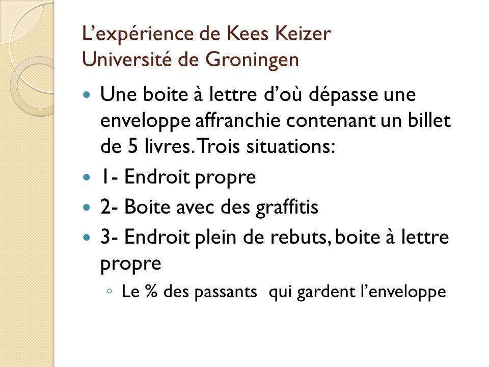 Lexpérience de Kees Keizer Université de Groningen Une boite à lettre doù dépasse une enveloppe affranchie contenant un billet de 5 livres. Trois situ
