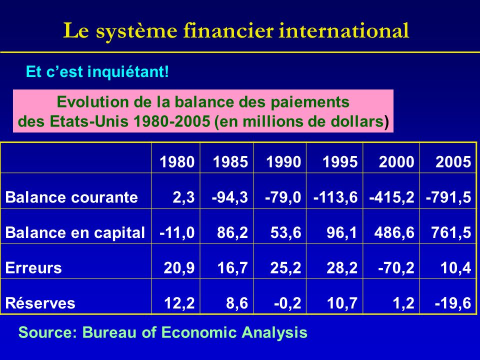 Le système financier international Evolution de la balance des paiements des Etats-Unis 1980-2005 (en millions de dollars) 198019851990199520002005 Balance courante2,3-94,3-79,0-113,6-415,2-791,5 Balance en capital-11,086,253,696,1486,6761,5 Erreurs20,916,725,228,2-70,210,4 Réserves12,28,6-0,210,71,2-19,6 Source: Bureau of Economic Analysis Et cest inquiétant!